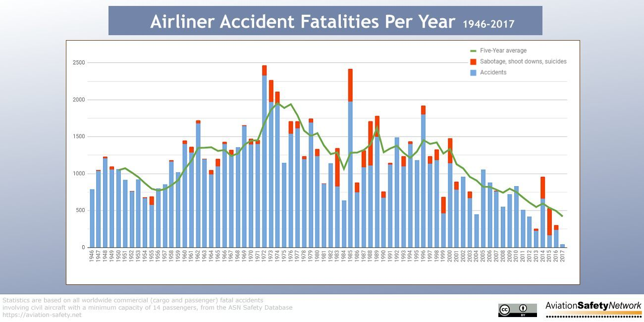 aviation safety network > statistics